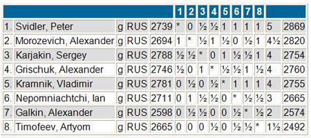 Clasificación Final Copa de Rusia 2011
