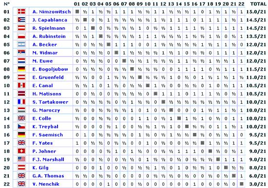 Tabla Torneo Carlsbad 1929
