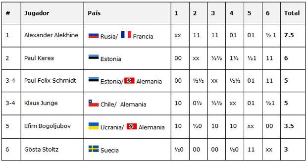 Tabla del torneo Salzburgo 1942